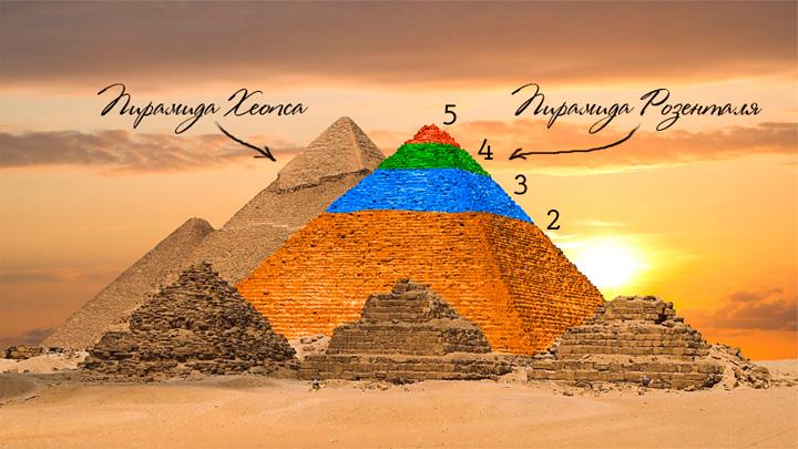 Блог Орфограммки. Пирамида Розенталя