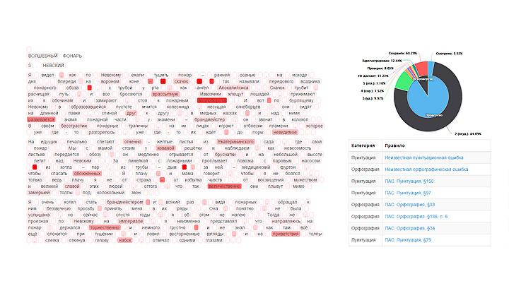 Блог Орфограммки. Тепловая карта ошибок